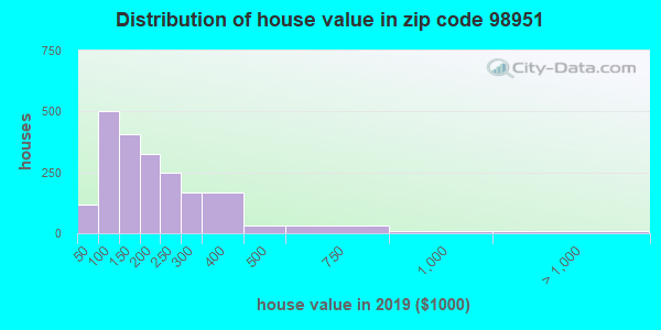 Zip code 98951 house/condo values in 2010