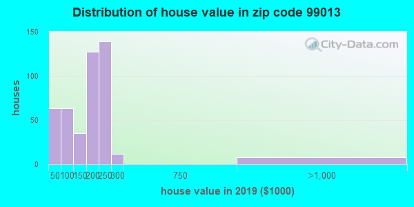 Zip code 99013 house/condo values in 2010