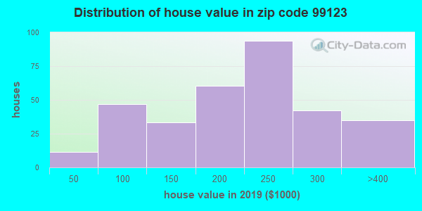 Zip code 99123 house/condo values in 2010