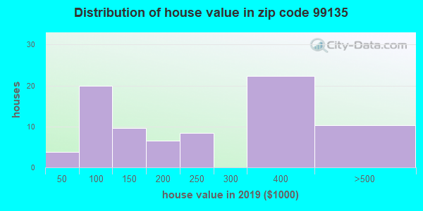 Zip code 99135 house/condo values in 2010
