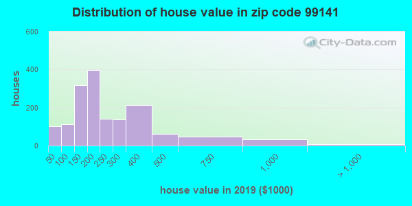 Zip code 99141 house/condo values in 2010