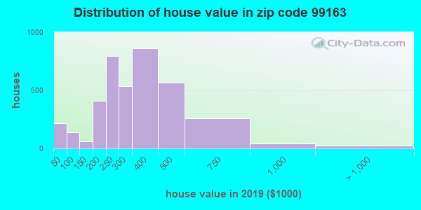Zip code 99163 house/condo values in 2010