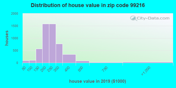 Zip code 99216 house/condo values in 2010