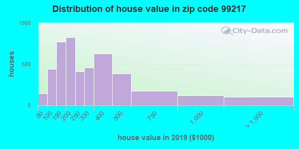 Zip code 99217 house/condo values in 2010