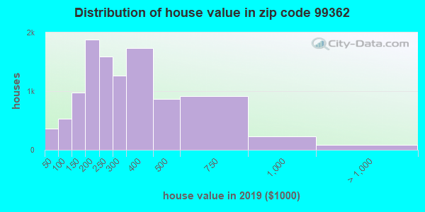 Zip code 99362 house/condo values in 2010