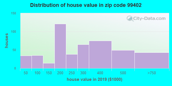 Estimate of home value of owner-occupied houses/condos in 2015 in zip code 99402