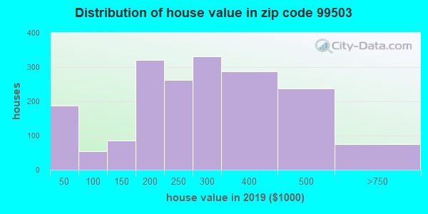Zip code 99503 house/condo values in 2010