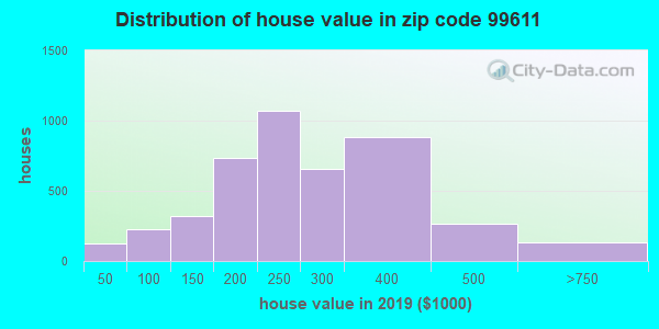 Zip code 99611 house/condo values in 2011