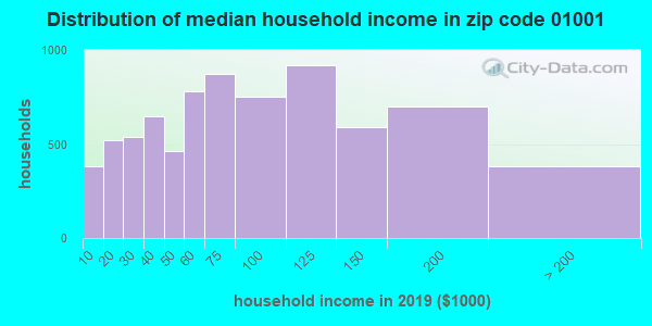 Zip code 01001 household income distribution in 2015