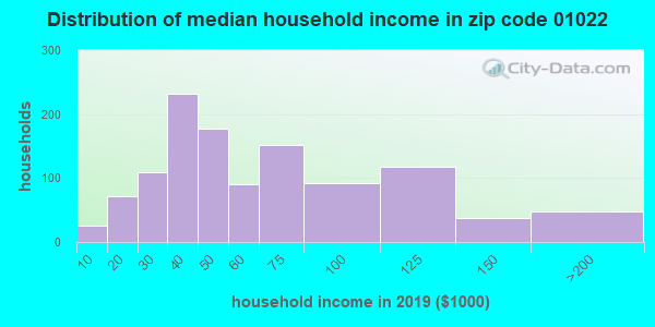 Zip code 01022 household income distribution in 2009