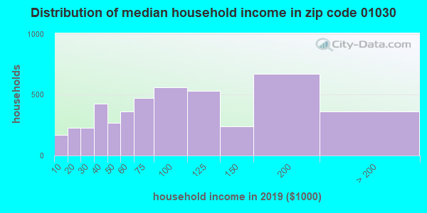 Zip code 01030 household income distribution in 2009