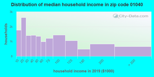 Zip code 01040 household income distribution in 2015