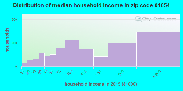 Zip code 01054 household income distribution in 2009