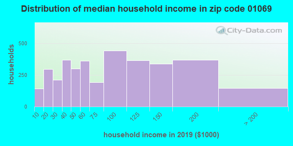 Zip code 01069 household income distribution in 2009