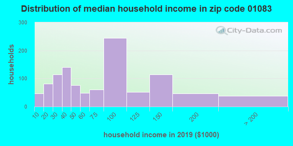 Zip code 01083 household income distribution in 2009
