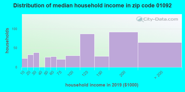 Zip code 01092 household income distribution in 2009