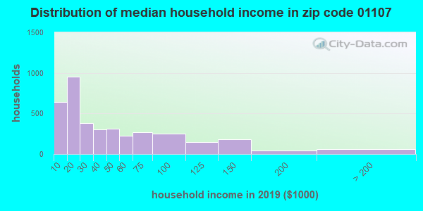 Zip code 01107 household income distribution in 2009