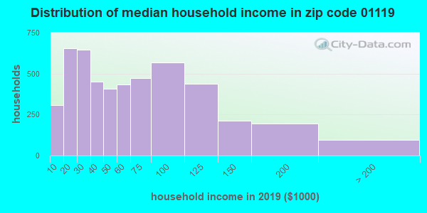 Zip code 01119 household income distribution in 2009