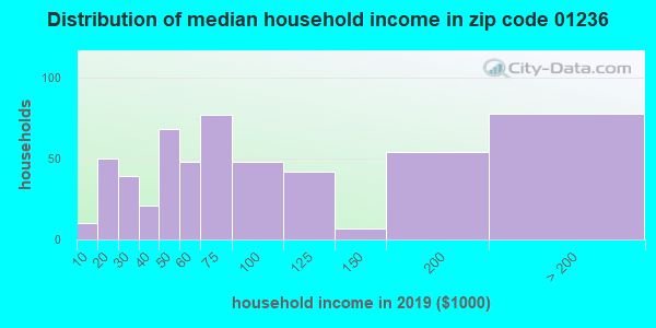 Zip code 01236 household income distribution in 2009