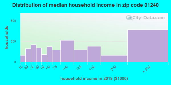 Zip code 01240 household income distribution in 2009