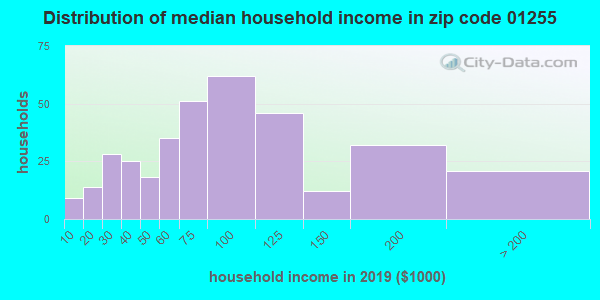 Zip code 01255 household income distribution in 2009