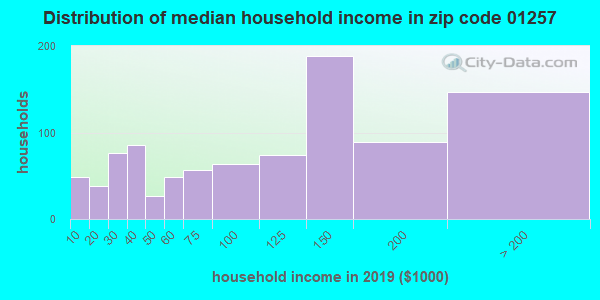 Zip code 01257 household income distribution in 2009