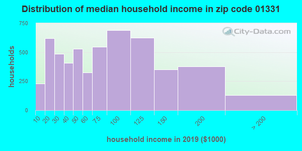 Zip code 01331 household income distribution in 2009