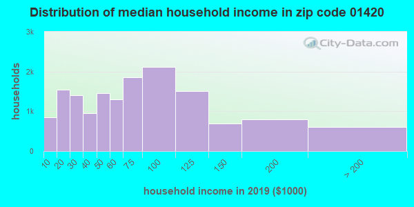 Zip code 01420 household income distribution in 2009