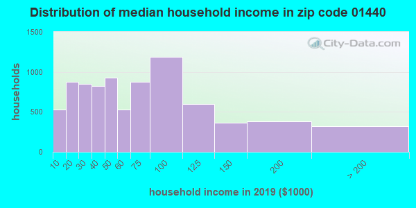 Zip code 01440 household income distribution in 2009