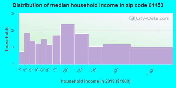 Zip code 01453 household income distribution in 2009