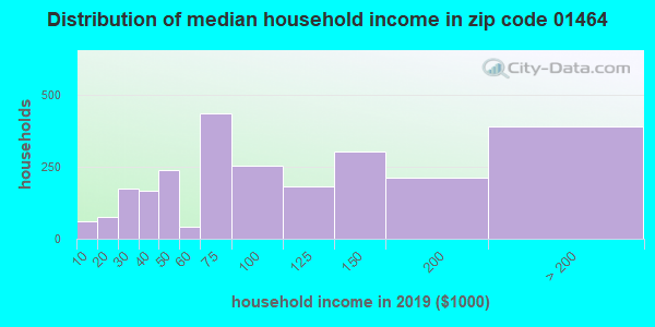 Zip code 01464 household income distribution in 2009