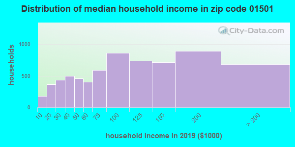 Zip code 01501 household income distribution in 2009