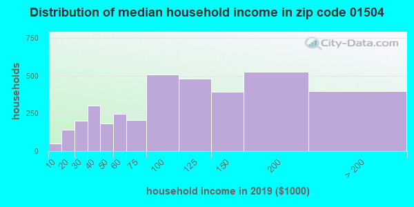 Zip code 01504 household income distribution in 2009