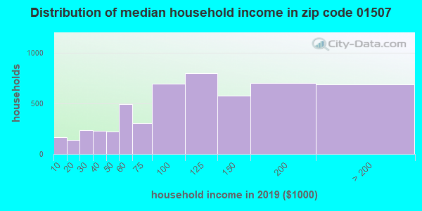 Zip code 01507 household income distribution in 2009