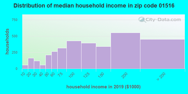 Zip code 01516 household income distribution in 2013