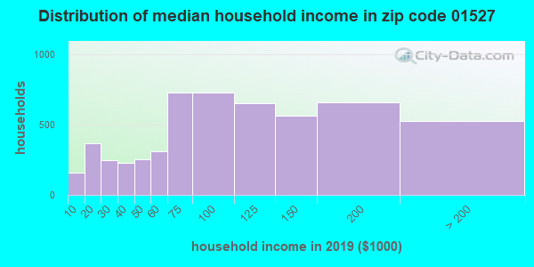 Zip code 01527 household income distribution in 2009