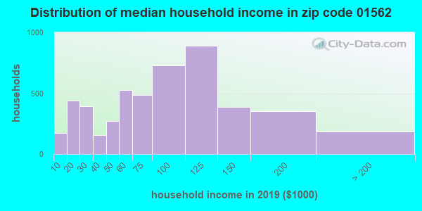 Zip code 01562 household income distribution in 2009
