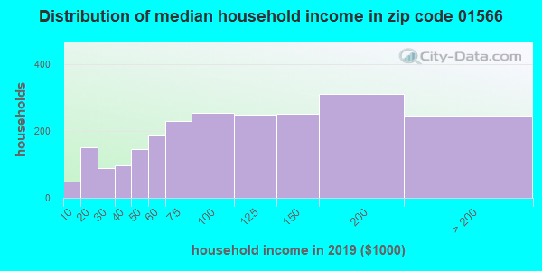 Zip code 01566 household income distribution in 2009