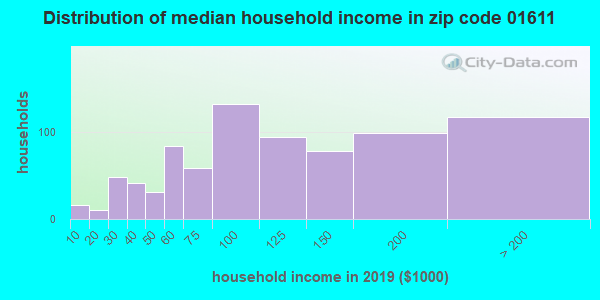 Zip code 01611 household income distribution in 2009