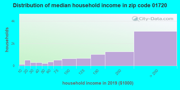 Zip code 01720 household income distribution in 2009