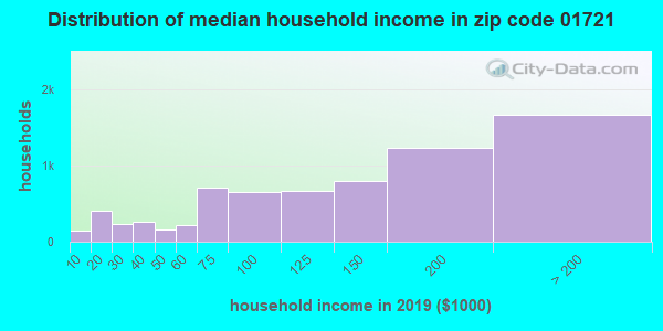 Zip code 01721 household income distribution in 2009