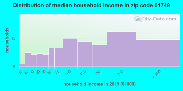 Zip code 01749 household income distribution in 2009