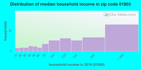 Zip code 01803 household income distribution in 2016