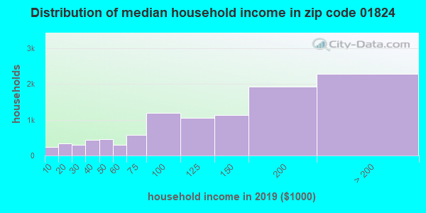 Zip code 01824 household income distribution in 2009