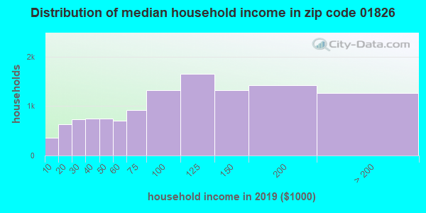 Zip code 01826 household income distribution in 2009