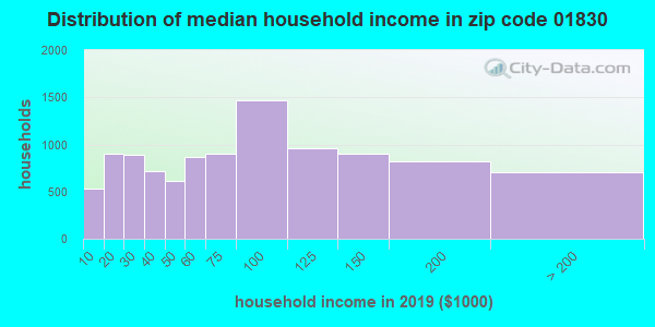 Zip code 01830 household income distribution in 2009