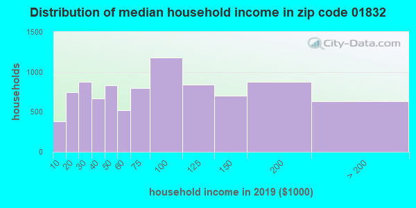 Zip code 01832 household income distribution in 2009