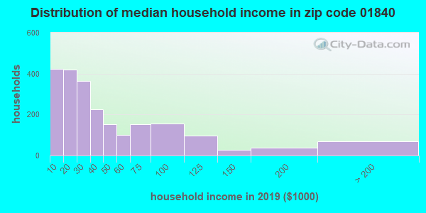 Zip code 01840 household income distribution in 2009