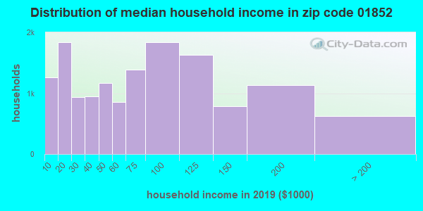 Zip code 01852 household income distribution in 2009