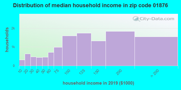 Zip code 01876 household income distribution in 2013